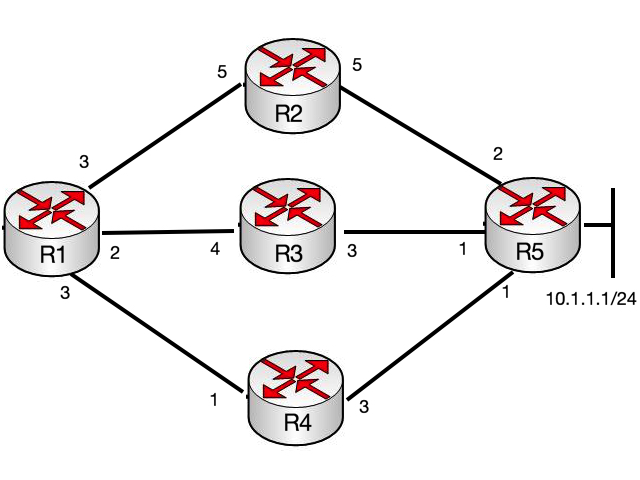 OSPF2